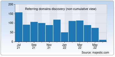 referring domains of muse.ai