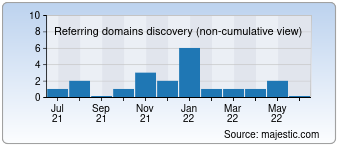 Majestic Referring Domains Discovery Chart for mutaytor.com