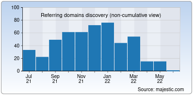 referring domains of mutdawl.net