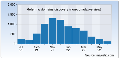 referring domains of mxplayer.in