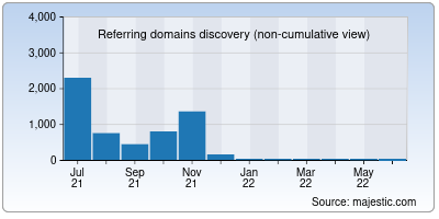 referring domains of my-hit.org
