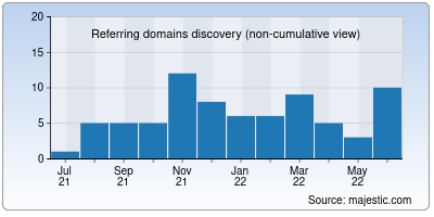 referring domains of mycareindia.co.in