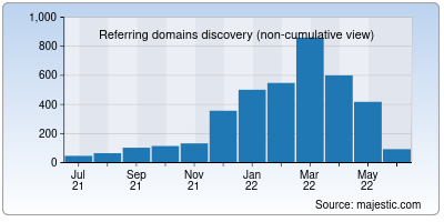 referring domains of myget.org