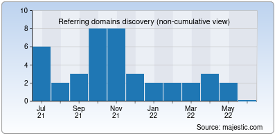 referring domains of myhomestyle.org