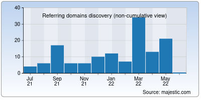 referring domains of myhubs.org