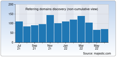 referring domains of myloancare.in