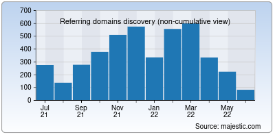 referring domains of mymovies.it