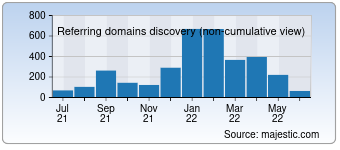 Majestic Referring Domains Discovery Chart for mytop-in.net