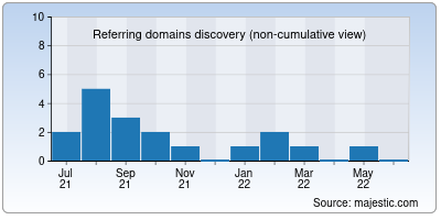 referring domains of mywebhosting.co.in