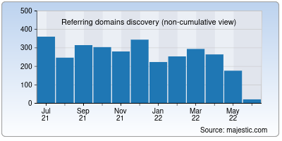 referring domains of nabard.org