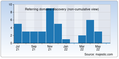 referring domains of native.ai