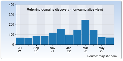referring domains of ncee.org