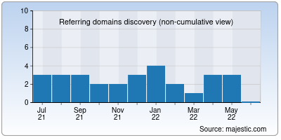 referring domains of ncsaam.org