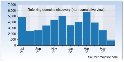 referring domains of ncsu.edu