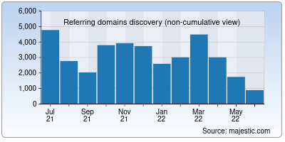 referring domains of nd.edu