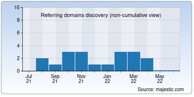 referring domains of net.in