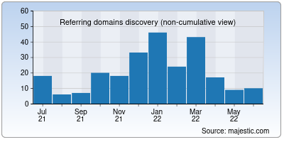 referring domains of net4.in