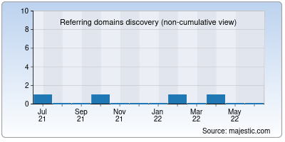 referring domains of netflixmovies.in