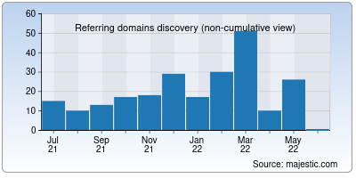 referring domains of netnut.io