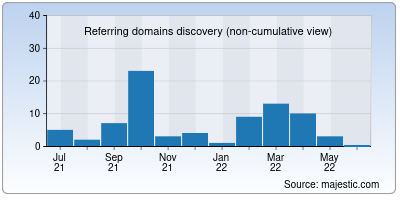 referring domains of netoly.ru