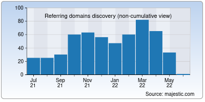 referring domains of networkupstools.org
