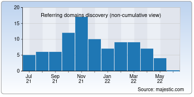 referring domains of newearthproject.org