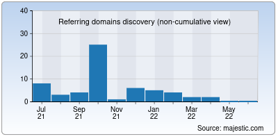 referring domains of newmovierulz.org