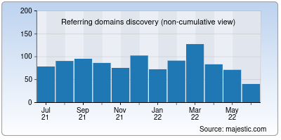 referring domains of newsapi.org