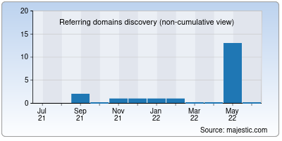 referring domains of newscup.in