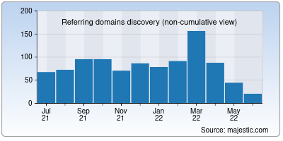 referring domains of newsfilter.io