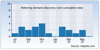 referring domains of newsys.in