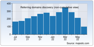 referring domains of nexcess.net