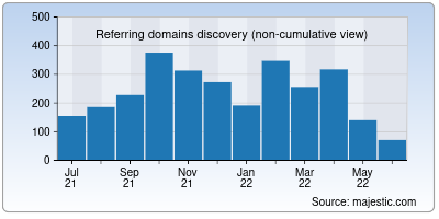 referring domains of nfid.org
