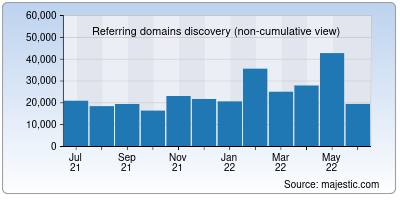 referring domains of nginx.org
