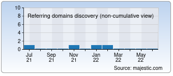 Majestic Referring Domains Discovery Chart for ngradio.net