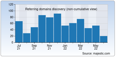 referring domains of nic.it