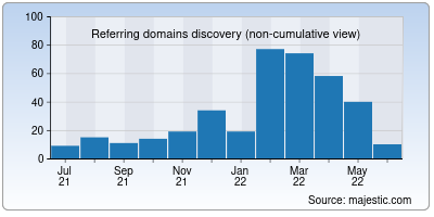 referring domains of niceboard.co