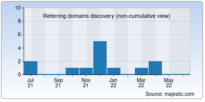 referring domains of nicheoftruth.org