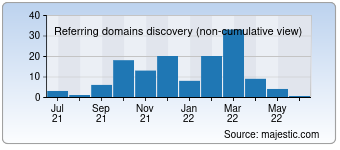 Majestic Referring Domains Discovery Chart for ninjapolish.com