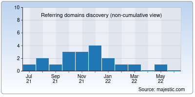 referring domains of noahsarksearch.net