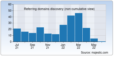 referring domains of noidapackers.co.in
