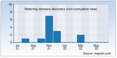 referring domains of nojoquifarms.org