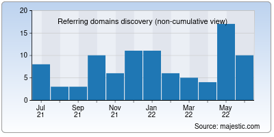 referring domains of north-plus.net
