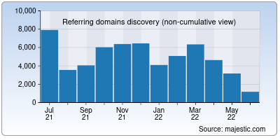 referring domains of northwestern.edu