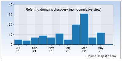 referring domains of noticeable.io