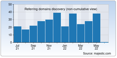 referring domains of novaratoday.it