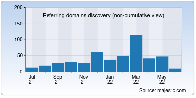 referring domains of npp-user-manual.org