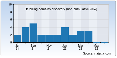referring domains of npploni.in