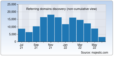 referring domains of npr.org