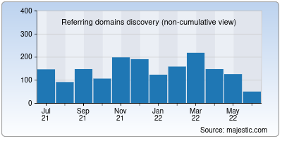 referring domains of nsdcindia.org